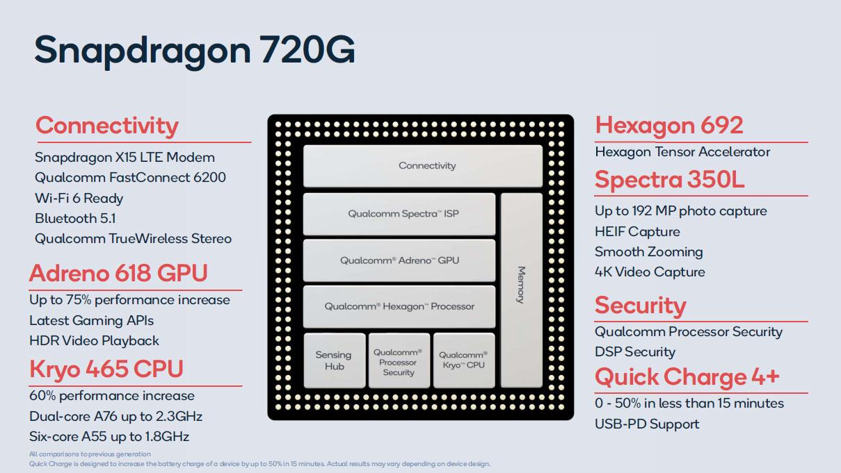 Спецификации Qualcomm Snapdragon 720G