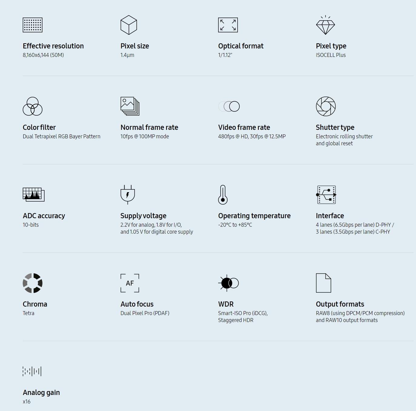 Спецификации Samsung ISOCELL GN2