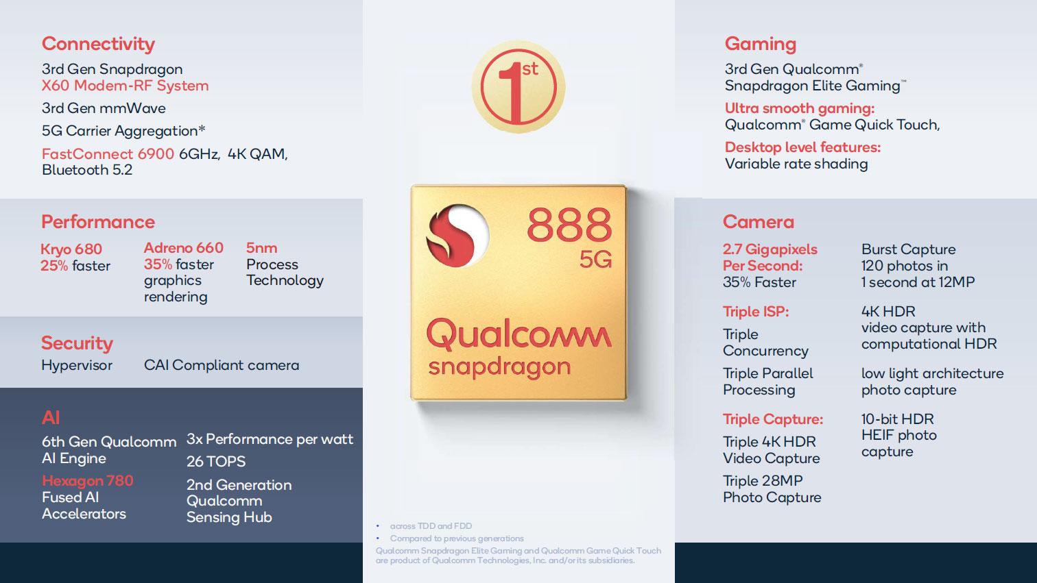 Спецификации SoC Qualcomm Snapdragon 888