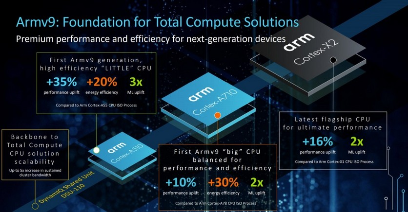 ARM анонсировала совершенно новую архитектуру ARMv9