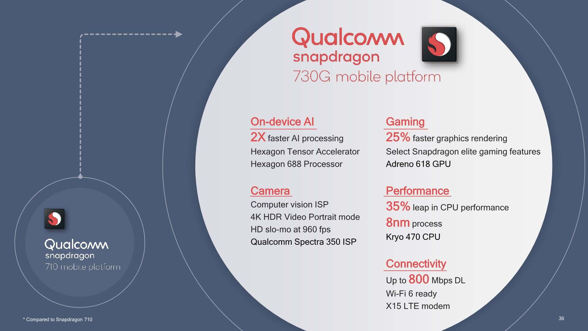 Спецификации Qualcomm Snapdragon 730G