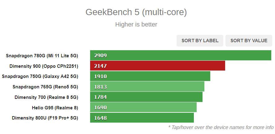MediaTek Dimensity 900 оказалась мощнее Snapdragon 750G