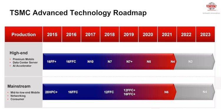 TSMC готова к запуску пробного производства 4-нм чипов