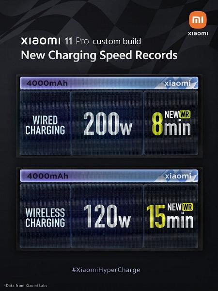 Беспроводная зарядка Xiaomi на 120 Вт может не выйти