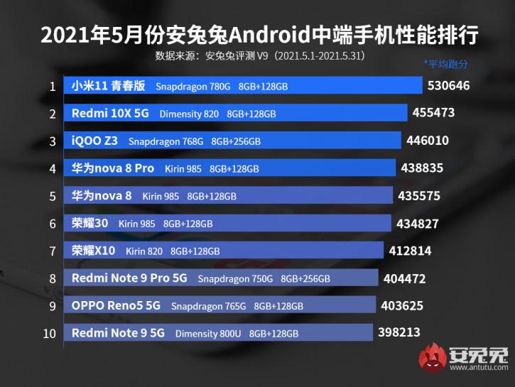 Xiaomi Mi 11 Lite 5G - самый мощный смартфон в среднем классе