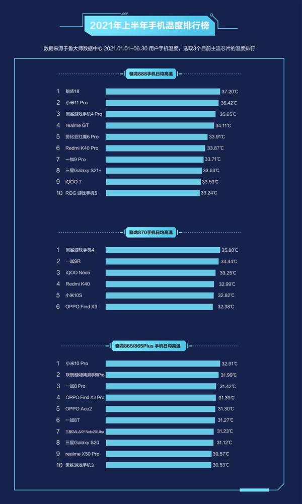 """Xiaomi Mi 11 Pro и Meizu 18 - самые """"горячие"""" смартфоны"""